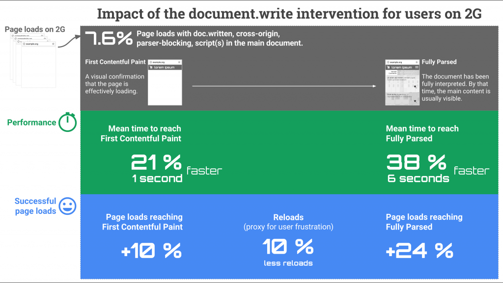 document.write intervention field trial - results