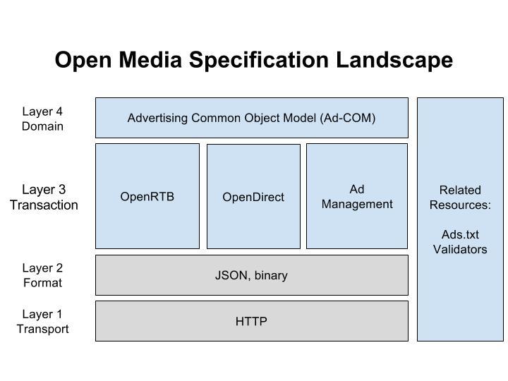OpenMedia Specification Landscape